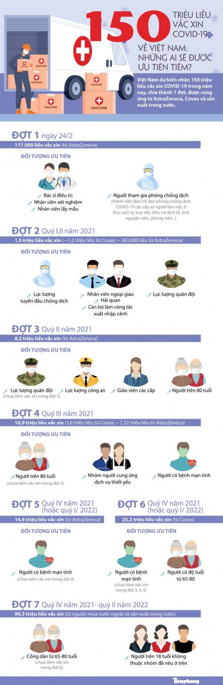 150 triệu liều vắc-xin COVID-19 về Việt Nam: Những ai sẽ được ưu tiên tiêm?