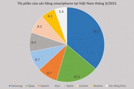 Vsmart ở đâu trên thị trường Việt trước khi rời khỏi cuộc chơi?