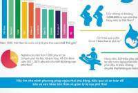 bảo vệ, sức khỏe, nạo phá thai, sản phụ khoa