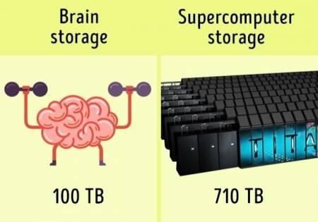khoa học, trí não con người, máy móc, chuyện lạ, cua so tinh yeu