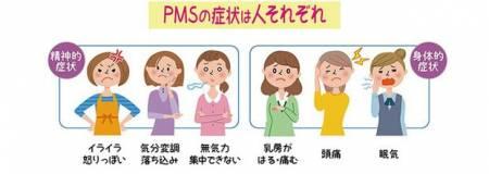 thế nào là chu kỳ kinh nguyệt bình thường, kiến thức sức khỏe, chu kỳ kinh nguyệt bình thường, kiến thức giới tính, rối loạn nội tiết tố, hội chứng đa nang buồng trứng, con gái, chu kỳ kinh nguyệt, hội chứng tiền kinh nguyệt, cua so tinh yeu