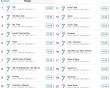 BTS, BTS lập kỷ lục, nhóm nhạc BTS, BTS tái xuất, cua so tinh yeu