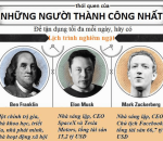 Steve Jobs, Bill Gates, CEO, Đam mê, Theo đuổi, Facebook, Tập thể dục, Thành công, cua so tinh yeu