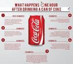 Coca-Cola, nước giải khát, bệnh béo phì , nước giải khát Sprite, Sprite, liệt dương