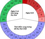 thời điểm trứng rụng, chu kỳ, phương pháp tính, kinh nguyệt, cuasotinhyeu