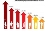 mãn dục nam, sức khỏe nam khoa, giảm testosterone ở nam giới